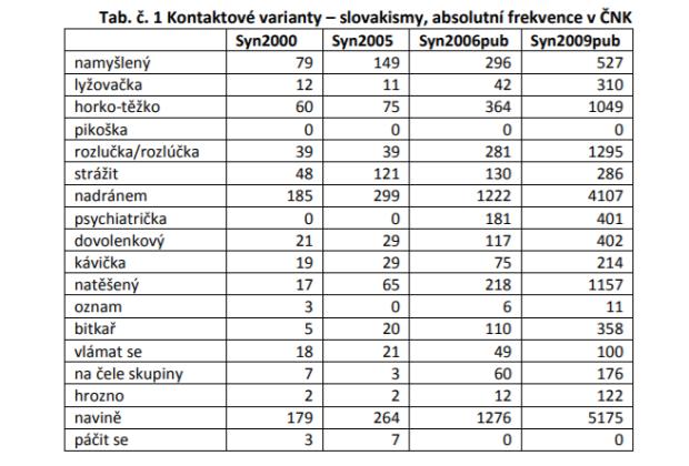 slovakismy
